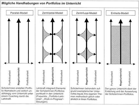 Grafik Modelle für den Einsatz von Portfolios auf der Gymnasialstufe ©PZ.BS